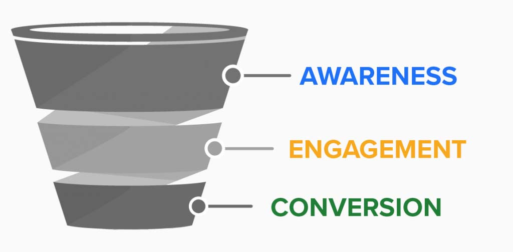 Video Advertising Services Awareness Engagement Conversion