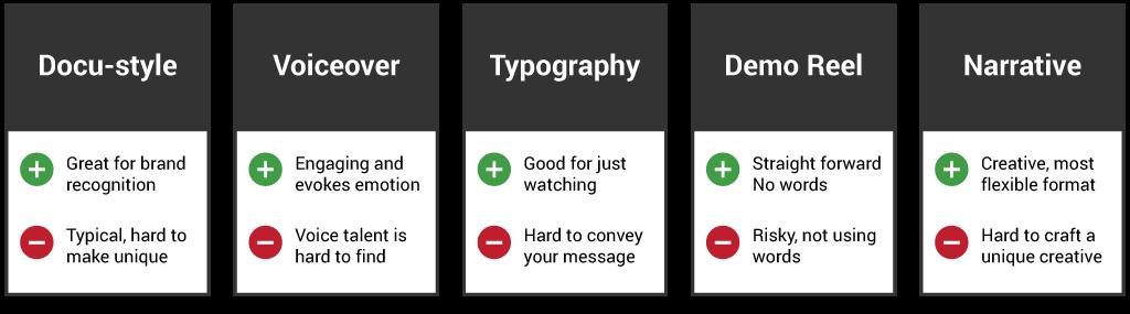 Video Format Types