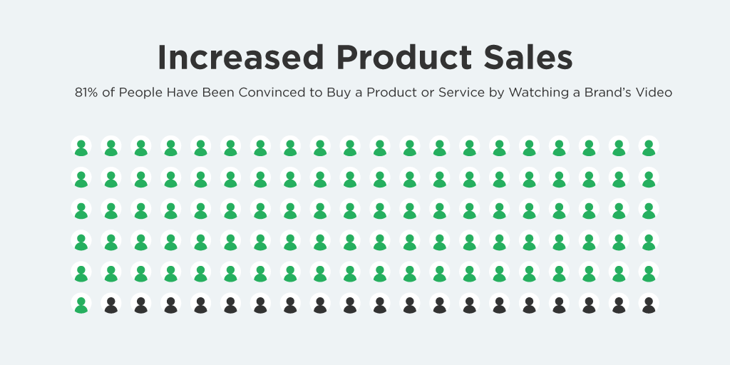 Increased PRoduct Sales
